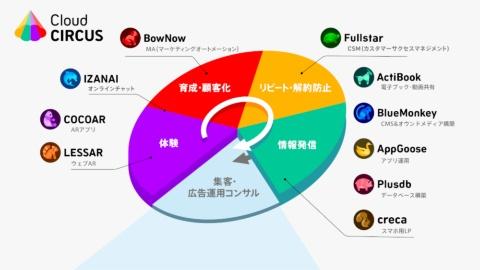 MAツール「BowNow(バウナウ)」、Webサイト構築とコンテンツ管理の「BlueMonkey(ブルーモンキー)」、販促用のAR(拡張現実)アプリ作成ツールの「COCOAR(ココアル)」、電子ブック作成の「ActiBook(アクティブック)」など多彩なサービスをまとめている