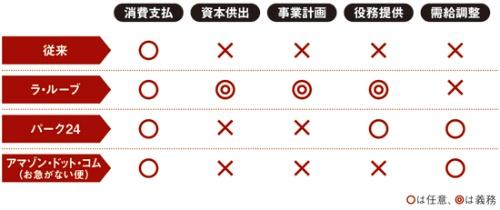 主客一体における顧客への役割付与のパターン