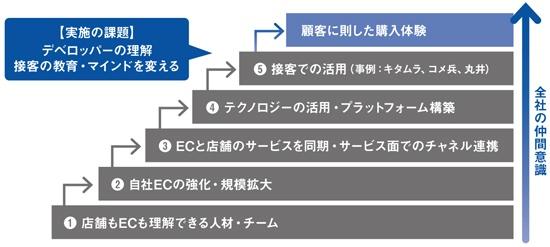 オムニチャネル推進の5段階