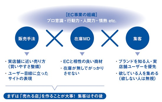 図1 EC事業成長の方程式