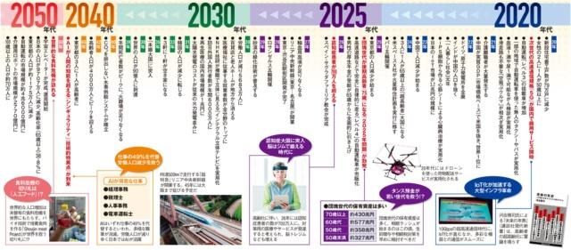 これからの30年がわかる! 2050完全ロードマップ(画像)