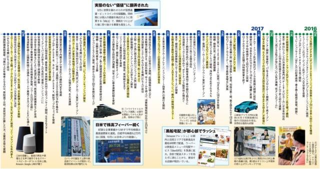 【2017年 回顧録】SMAP解散に日本中が涙した。トランプ&小池旋風に右往左往(画像)