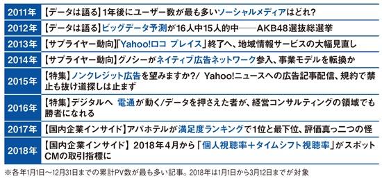2011年2月の本誌創刊時から2018年までの年別PV数1位記事