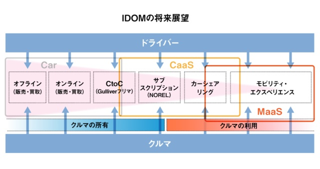 IDOMが描くMaaS時代に向けた事業ステップ