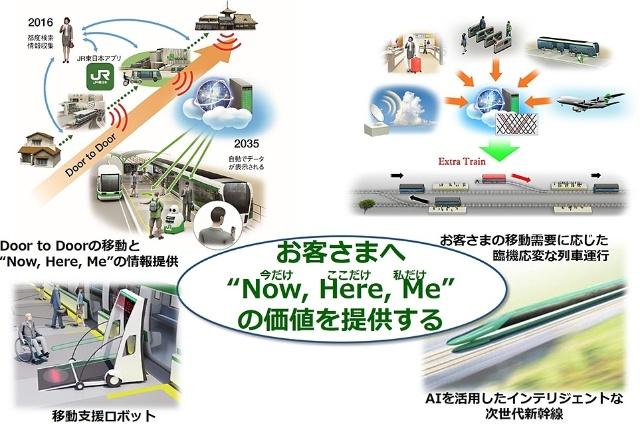 """JR東日本が技術革新中長期ビジョンで描く、サービス&マーケティング分野での技術予測例。""""Now, Here, Me""""をキーワードに掲げる"""
