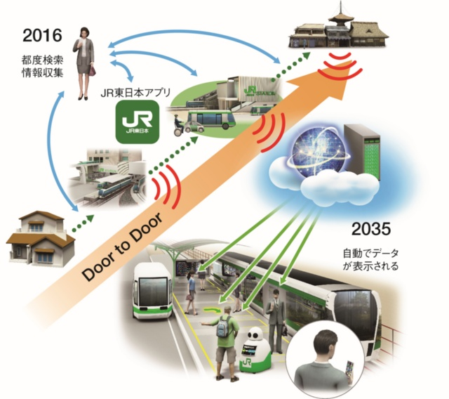 JR東日本が考えるDoor to Doorの移動と情報提供