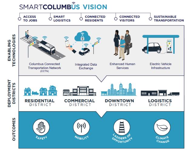 米国オハイオ州のコロンバス市では、まちづくりと交通計画が一体となったスマートシティ化が進められている(出典:US Department of Transportation)