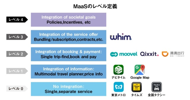 "MaaSのレベル定義は5段階。日本のほとんどのプレーヤーは、まだレベル0~1の段階にとどまる(出典:Jana Sochor他(2017)""A Topological Approach to Mobiity as a Service"", ICoMaaS 2017 Proceedings pp.187-201)※レベルごとのプレーヤーは編集部で追加"