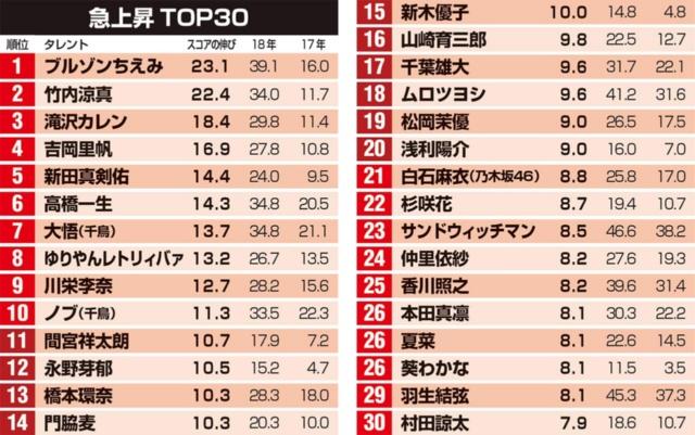 ブルゾンちえみ、ゆりやんレトリィバァは17年2月、吉岡里帆は16年8月、本田真凛は16年11月より調査対象に追加。スコアは小数点第2位で四捨五入。順位は第2位以下も含めてつけた