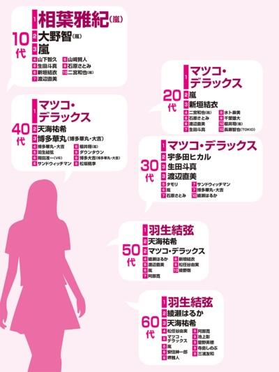 女性はマツコ支持、50代以上は羽生 男性は新垣・綾瀬(画像)