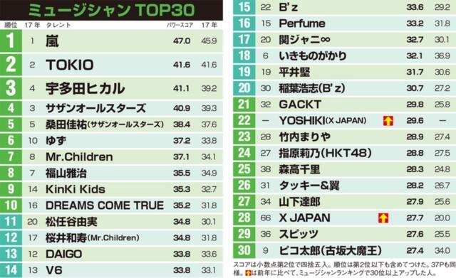 音楽タレントは嵐がトップ、宇多田が3位 X JAPANが躍進(画像)