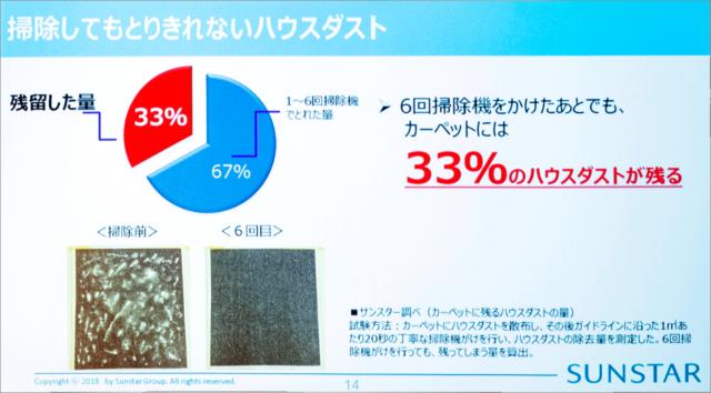 カーペットの掃除を掃除機で6回行っても、ハウスダストは3割以上も残る
