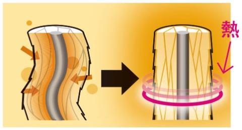 ■熱で髪を軟らかくする仕組み