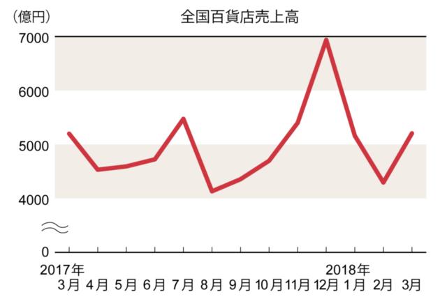 3月は花見客などでインバウンド売り上げが過去最高(百貨店概況)(画像)