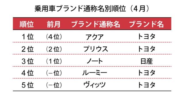 出所:日本自動車販売協会連合会 発表資料