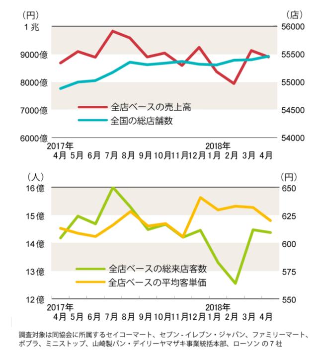 4月の売上高好調、ローソンは7カ月連続減(コンビニ統計)(画像)