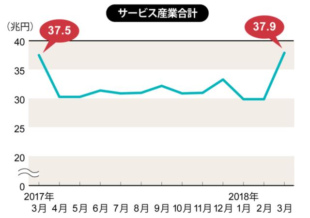 2018年1月~2018年3月は速報値、それ以外は確報値