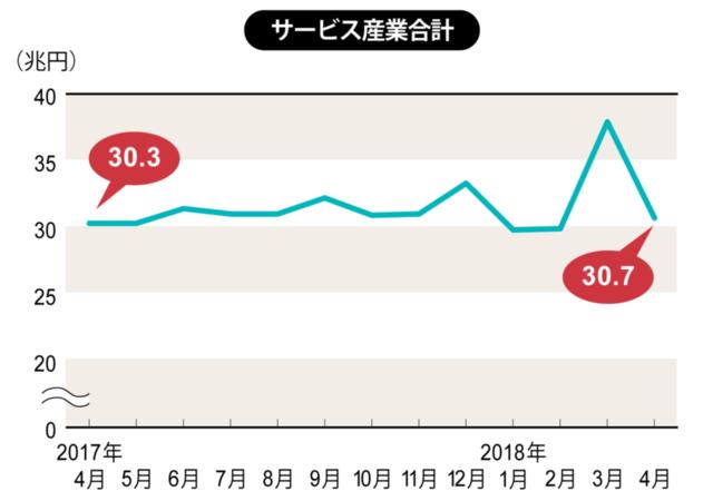 2018年2月~4月は速報値、それ以外は確報値