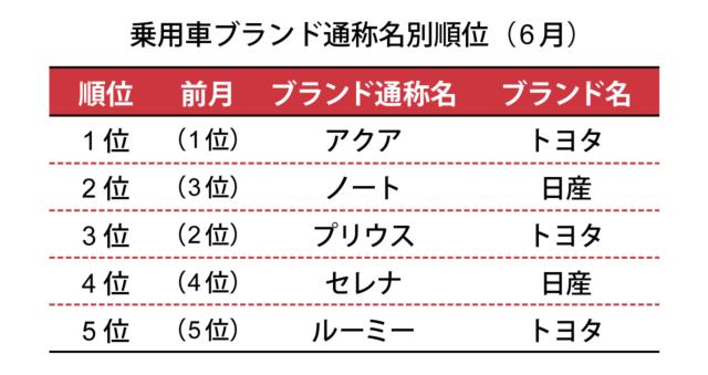一般社団法人 日本自動車販売協会連合会が2018年7月5日に発表した数値による