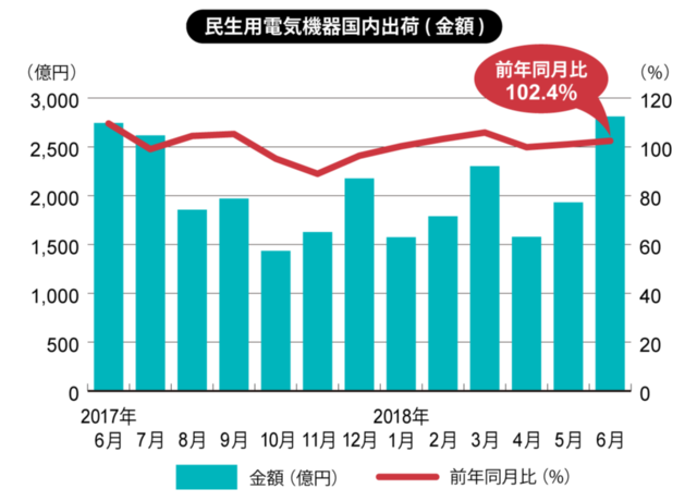 6月としては過去10年で最高の出荷金額に(白物家電)(画像)