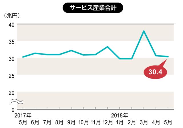 2018年3月~5月は速報値、それ以外は確報値