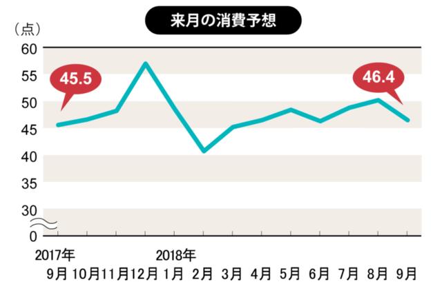 9月は旅行や外食が人気、残暑の影響に懸念(博報堂生活総研)(画像)