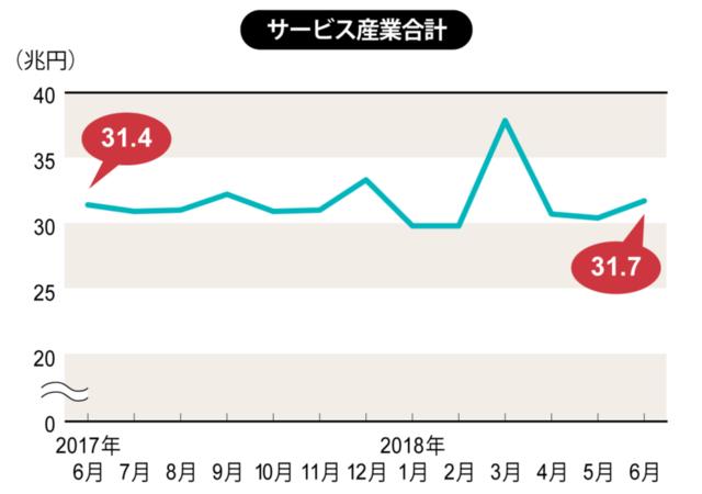 2018年4月~6月は速報値、それ以外は確報値