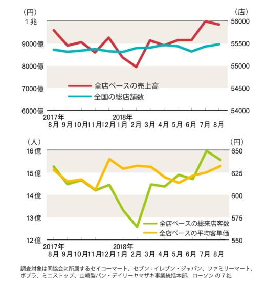 ファミマの既存店客数、17カ月ぶりの増加(コンビニ統計)(画像)