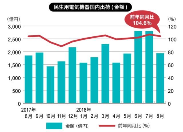 エアコンは8月も絶好調、最高出荷額を更新中(白物家電)(画像)