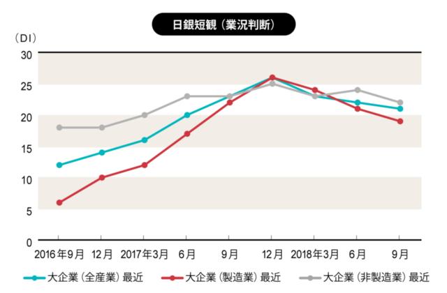 2018年10月1日に日本銀行が発表した数値による