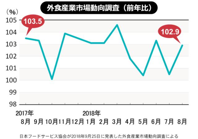 8月の売上高、マックは好調、モスは低迷続く(外食産業調査)(画像)