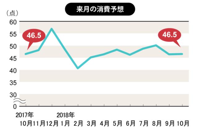 10月の消費意欲は横ばい、1年後の増税へ懸念(博報堂生活総研)(画像)
