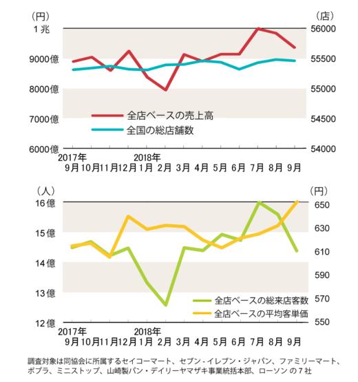 2度の台風乗り切り9月の大手3社は前年上回る(コンビニ統計)(画像)