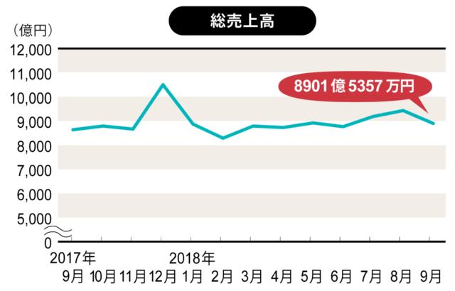 全国スーパーマーケット協会、日本スーパーマーケット協会、オール日本スーパーマーケット協会 スーパーマーケット販売統計調査(速報版)