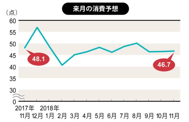 消費意欲は11月として過去最低 男性が低迷(博報堂生活総研)(画像)