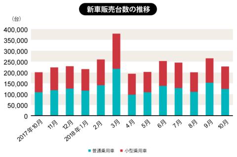 一般社団法人 日本自動車販売協会連合会が2018年11月1日に発表した数値による