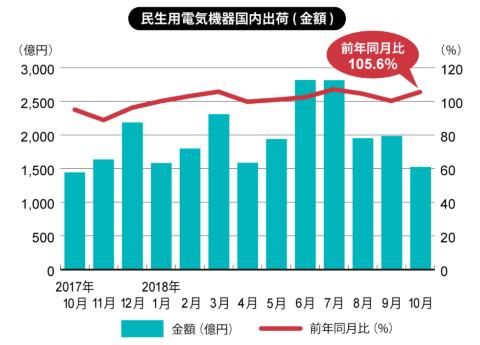 エアコン出荷金額は23.4%増 4カ月連続2桁増を達成(白物家電)(画像)
