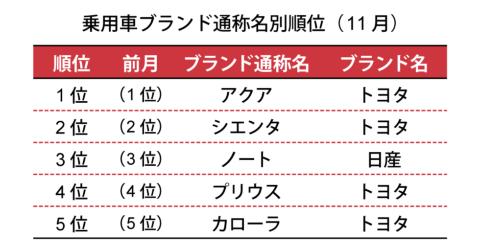 一般社団法人 日本自動車販売協会連合会が2018年12月6日に発表した数値による