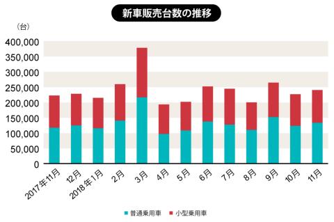 一般社団法人 日本自動車販売協会連合会が2018年12月3日に発表した数値による