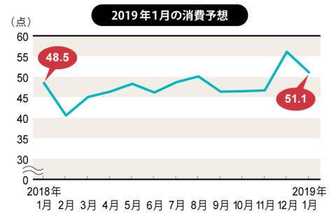 1月は女性の消費意欲が14年以降で最高(博報堂生活総研)(画像)