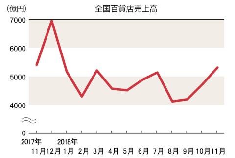 冬物商材の動きが鈍く、11月は前年割れ相次ぐ(百貨店概況)(画像)