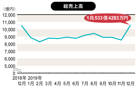 全国スーパーマーケット協会、日本スーパーマーケット協会、オール日本スーパーマーケット協会 スーパーマーケット販売統計調査(速報版)より