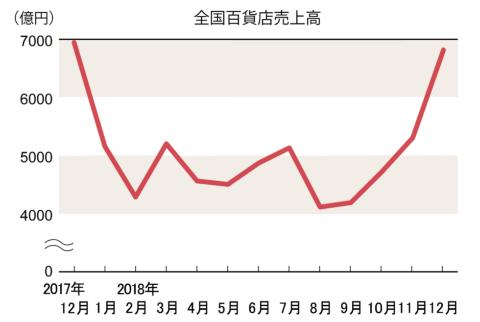 12月は改装後の日本橋三越が8.3%減(百貨店概況)(画像)