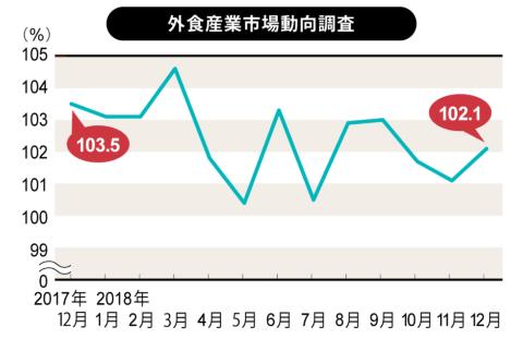 日本フードサービス協会(JF)が2019年1月25日に発表した外食産業市場動向調査による