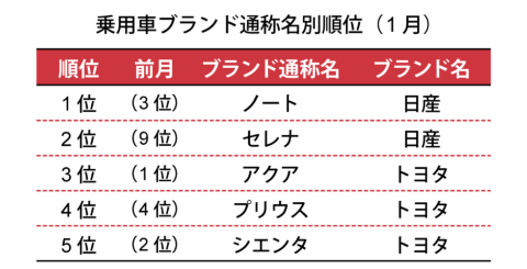 一般社団法人 日本自動車販売協会連合会が2019年2月6日に発表した数値による
