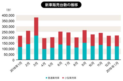 一般社団法人 日本自動車販売協会連合会が2019年2月1日に発表した数値による