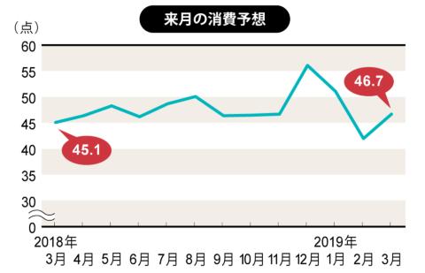 3月は耐久財を中心に男性の消費意欲が高まる(博報堂生活総研)(画像)