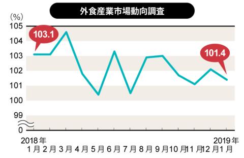 日本フードサービス協会(JF)が2019年2月25日に発表した外食産業市場動向調査による