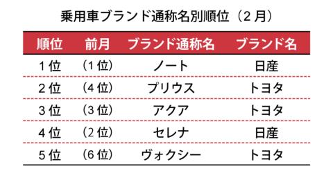 一般社団法人 日本自動車販売協会連合会が2019年3月6日に発表した数値による