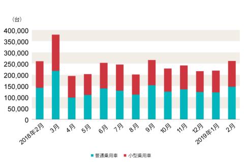 一般社団法人 日本自動車販売協会連合会が2019年3月1日に発表した数値による